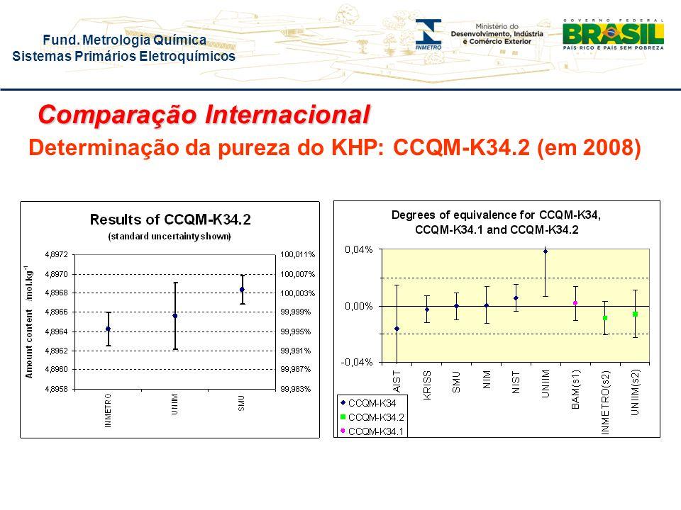 Fund. Metrologia Química Sistemas Primários Eletroquímicos Determinação da pureza do KHP: CCQM-K34.2 (em 2008) Comparação Internacional