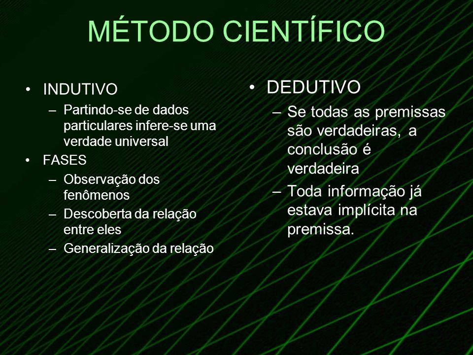 MÉTODO CIENTÍFICO INDUTIVO –Partindo-se de dados particulares infere-se uma verdade universal FASES –Observação dos fenômenos –Descoberta da relação e