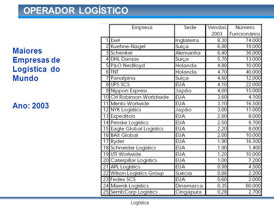 Logística OPERADOR LOGÍSTICO Maiores Empresas de Logística do Mundo Ano: 2003