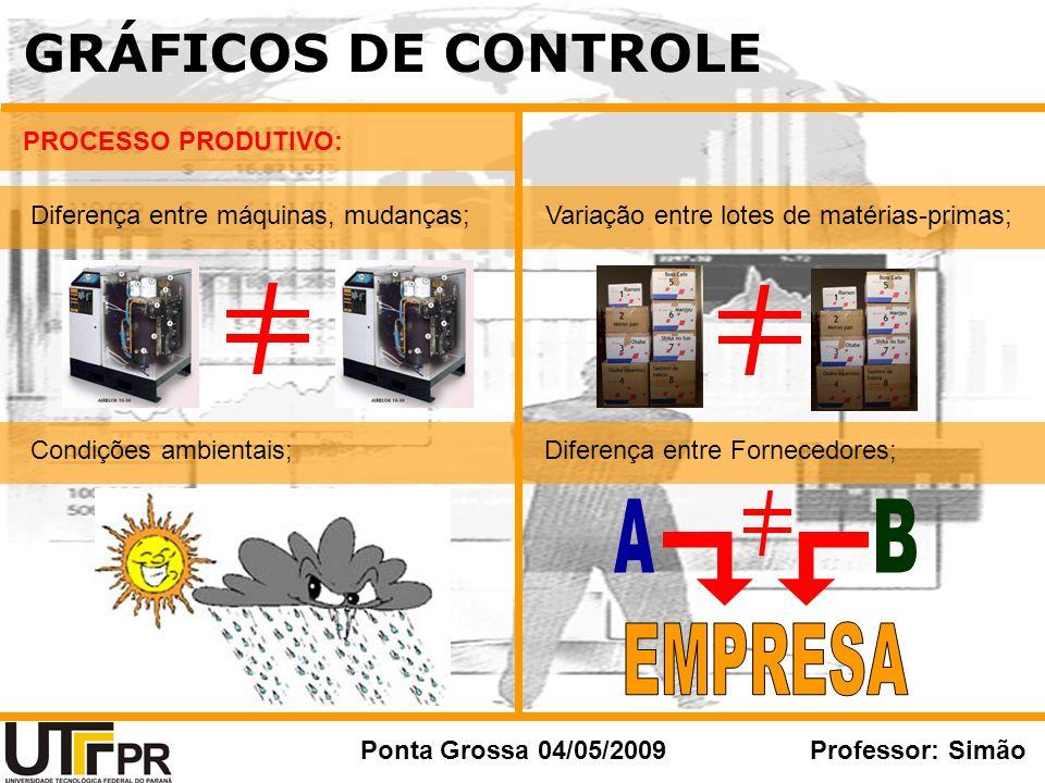 GRÁFICOS DE CONTROLE Ponta Grossa 04/05/2009Professor: Simão PROCESSO PRODUTIVO: Diferença entre máquinas, mudanças; Condições ambientais; Variação en