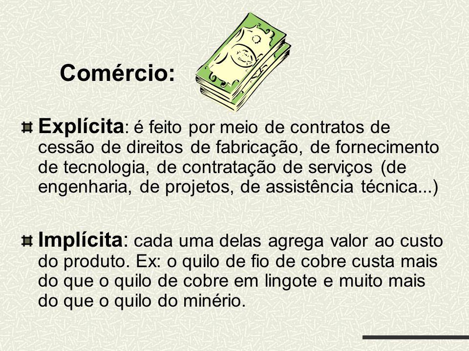 Comércio: Explícita : é feito por meio de contratos de cessão de direitos de fabricação, de fornecimento de tecnologia, de contratação de serviços (de
