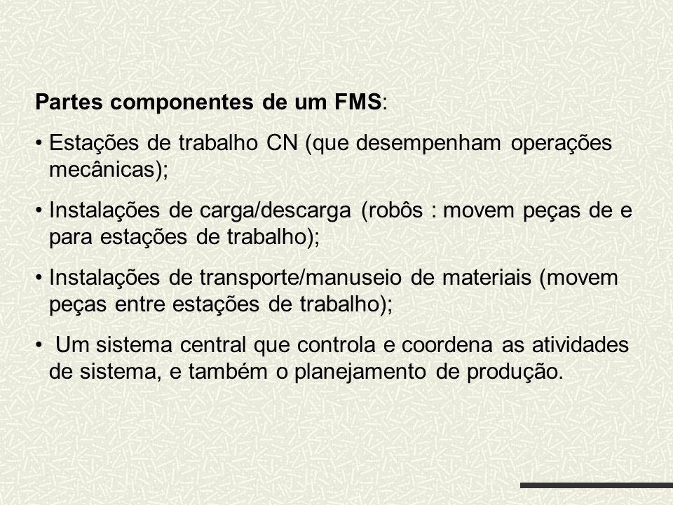 Partes componentes de um FMS: Estações de trabalho CN (que desempenham operações mecânicas); Instalações de carga/descarga (robôs : movem peças de e p