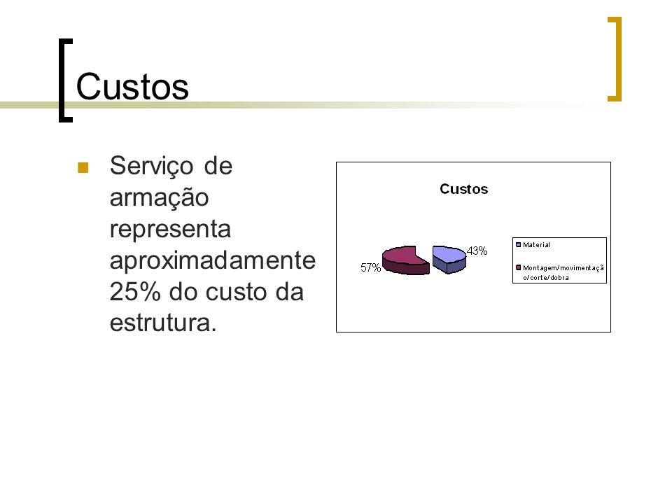 Custos Serviço de armação representa aproximadamente 25% do custo da estrutura.