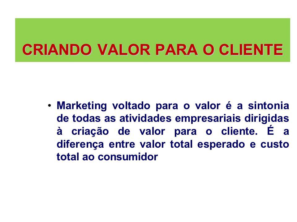 CRIANDO VALOR PARA O CLIENTE CRIANDO VALOR PARA O CLIENTE Marketing voltado para o valor é a sintonia de todas as atividades empresariais dirigidas à