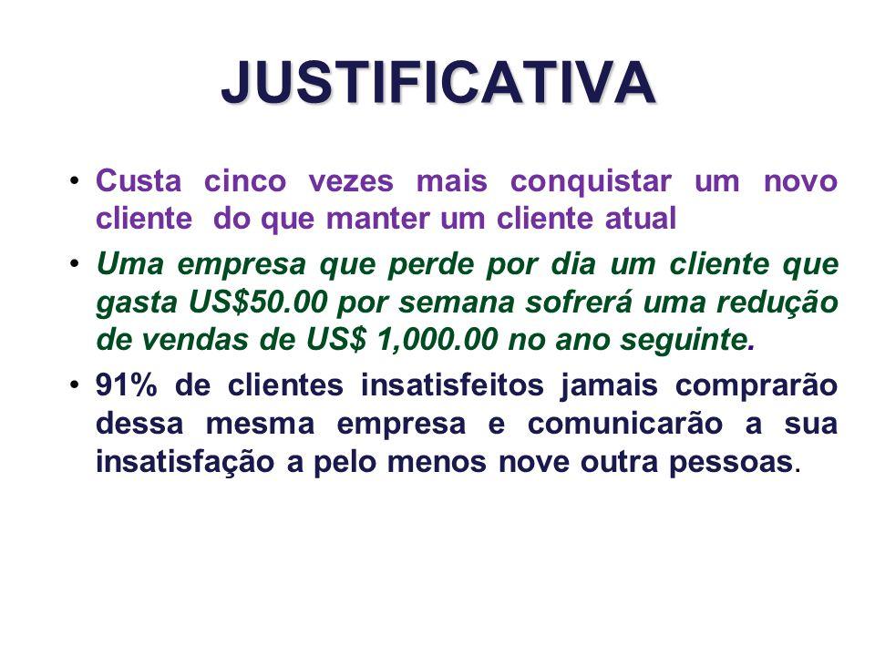 JUSTIFICATIVA Custa cinco vezes mais conquistar um novo cliente do que manter um cliente atual Uma empresa que perde por dia um cliente que gasta US$5