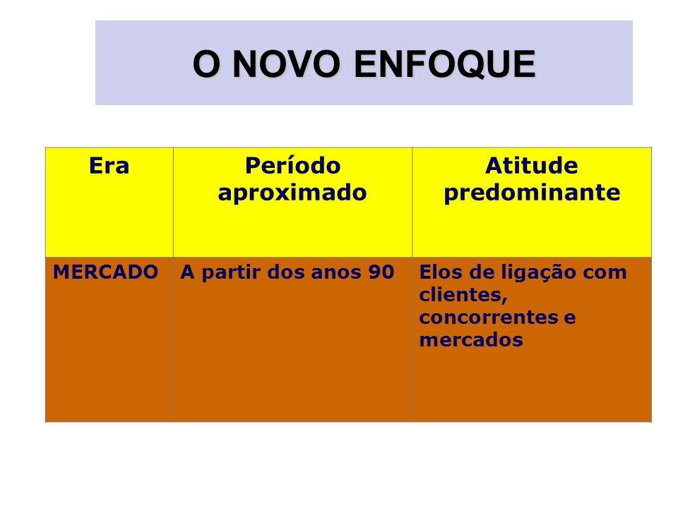 O NOVO ENFOQUE EraPeríodo aproximado Atitude predominante MERCADOA partir dos anos 90Elos de ligação com clientes, concorrentes e mercados
