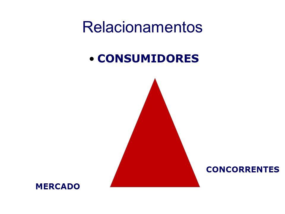 Relacionamentos CONSUMIDORES CONCORRENTES MERCADO