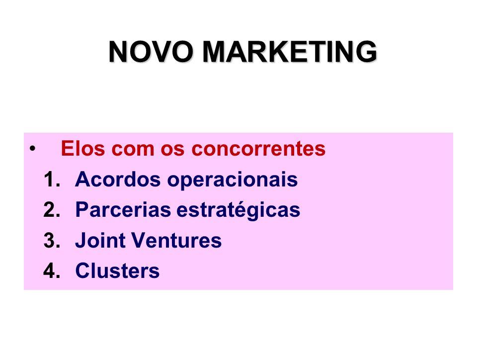 NOVO MARKETING Elos com os concorrentes 1.Acordos operacionais 2.Parcerias estratégicas 3.Joint Ventures 4.Clusters