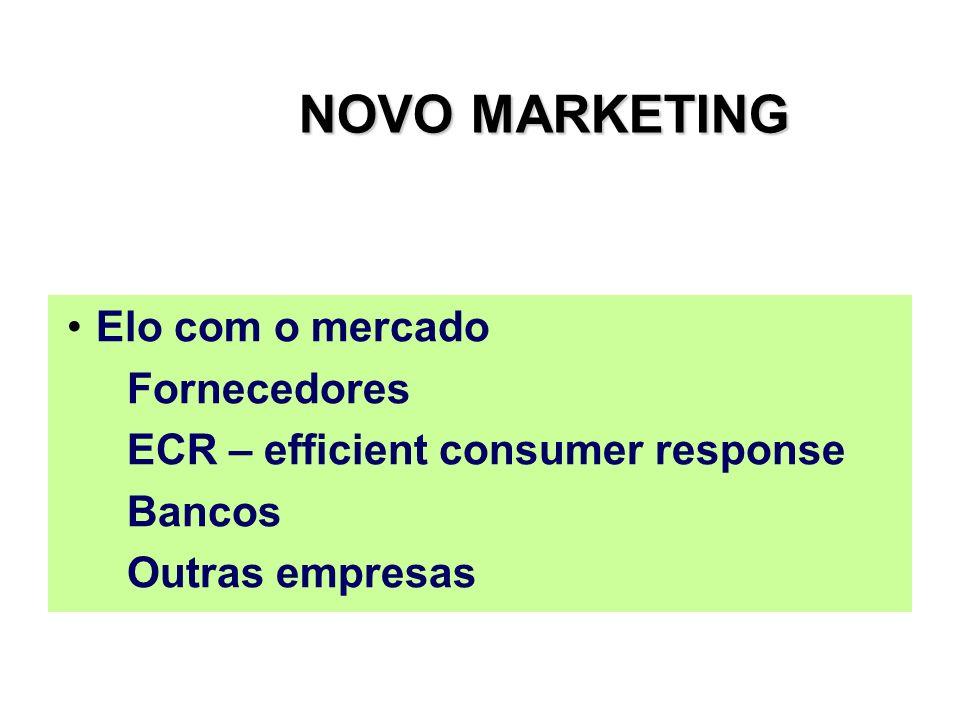 NOVO MARKETING Elo com o mercado Fornecedores ECR – efficient consumer response Bancos Outras empresas