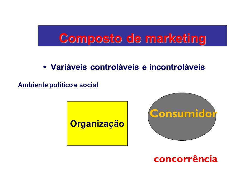Composto de marketing Variáveis controláveis e incontroláveis Organização Consumidor Ambiente político e social concorrência