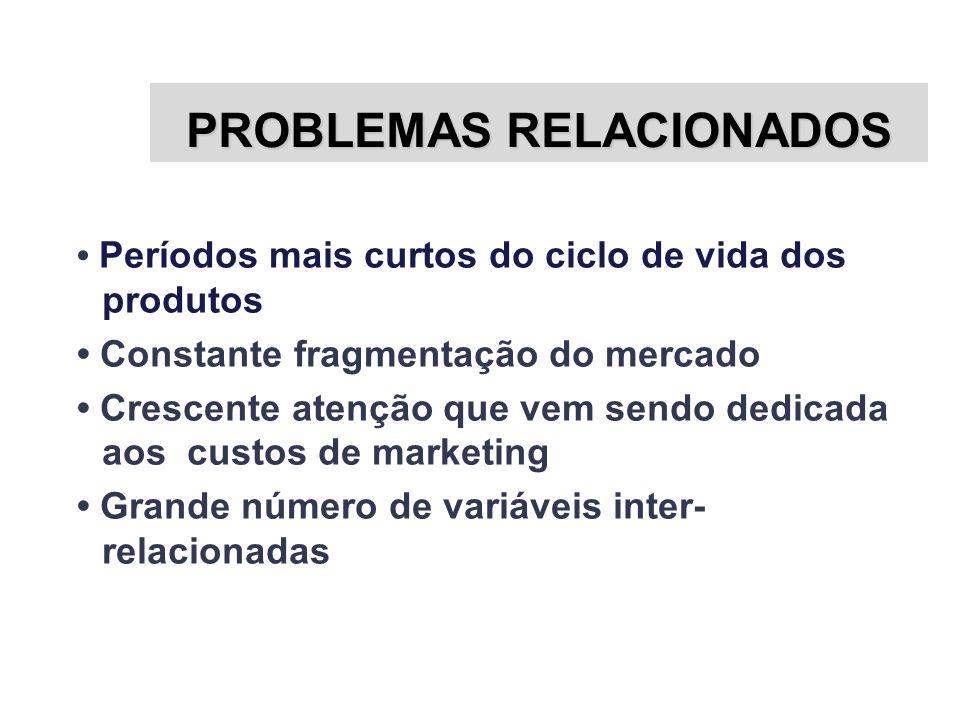 PROBLEMAS RELACIONADOS Períodos mais curtos do ciclo de vida dos produtos Constante fragmentação do mercado Crescente atenção que vem sendo dedicada a
