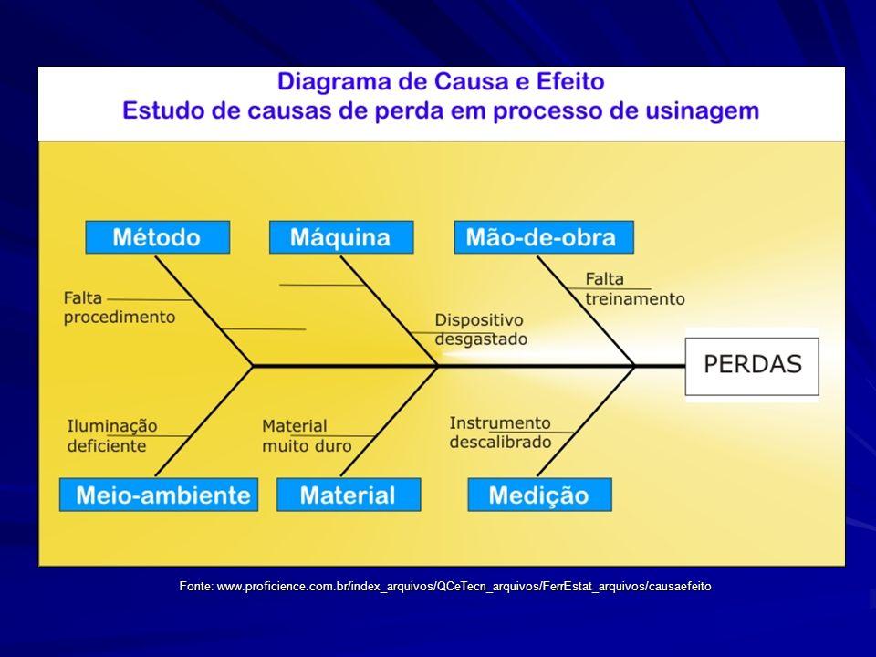 Referências Diagrama de Causa – Efeito ou Diagrama de Ishikawa.