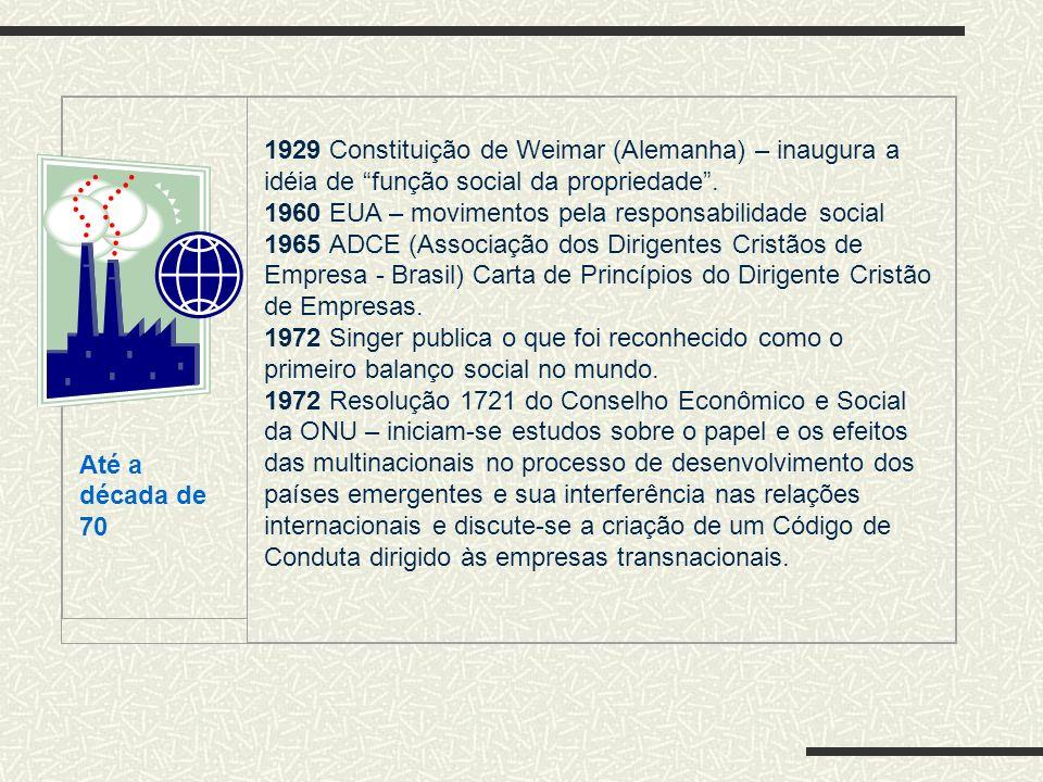 Até a década de 70 1929 Constituição de Weimar (Alemanha) – inaugura a idéia de função social da propriedade.