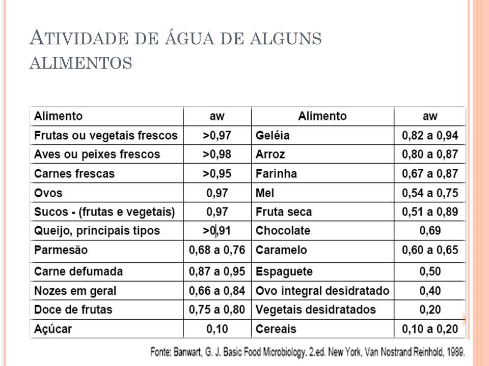 A TIVIDADE DE ÁGUA DE ALGUNS ALIMENTOS