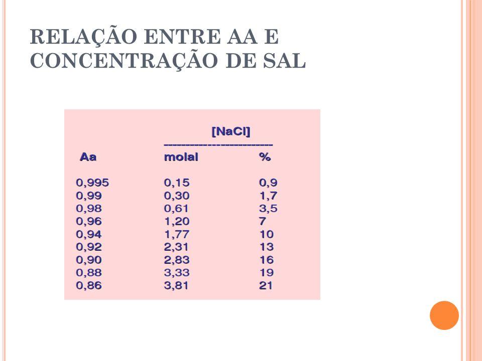 RELAÇÃO ENTRE AA E CONCENTRAÇÃO DE SAL