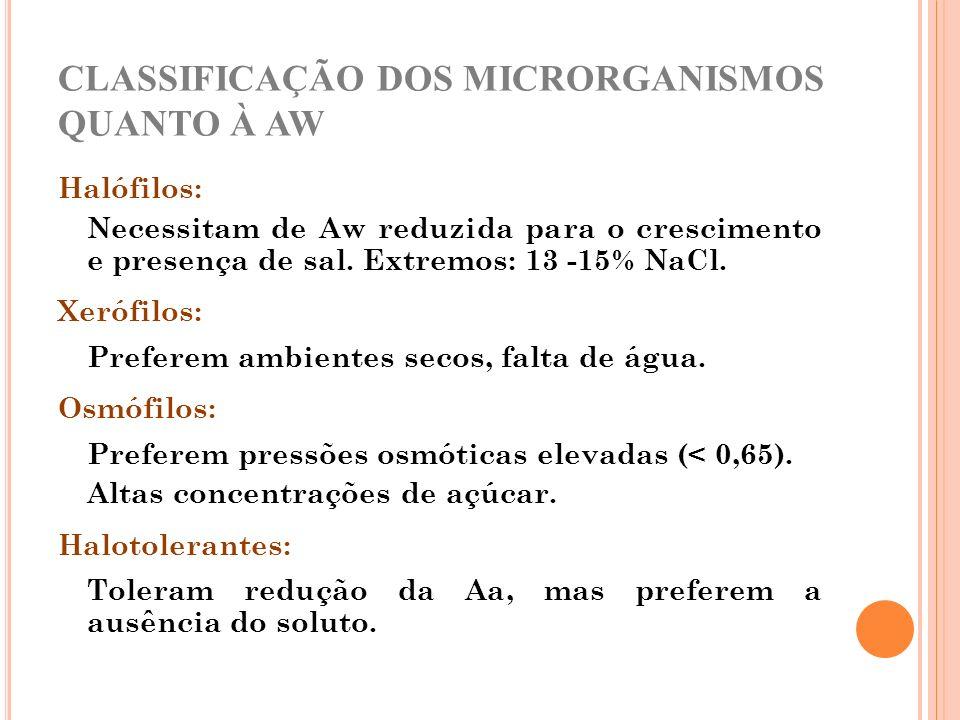 CLASSIFICAÇÃO DOS MICRORGANISMOS QUANTO À AW Halófilos: Necessitam de Aw reduzida para o crescimento e presença de sal. Extremos: 13 -15% NaCl. Xerófi
