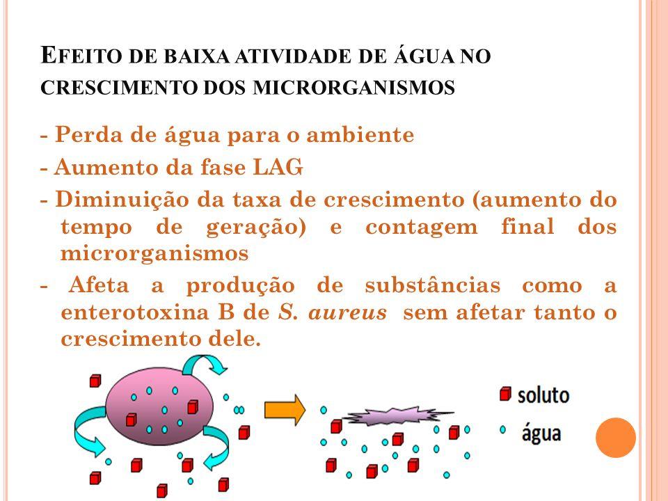 E FEITO DE BAIXA ATIVIDADE DE ÁGUA NO CRESCIMENTO DOS MICRORGANISMOS - Perda de água para o ambiente - Aumento da fase LAG - Diminuição da taxa de cre