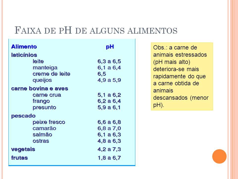 F AIXA DE P H DE ALGUNS ALIMENTOS Obs.: a carne de animais estressados (pH mais alto) deteriora-se mais rapidamente do que a carne obtida de animais d