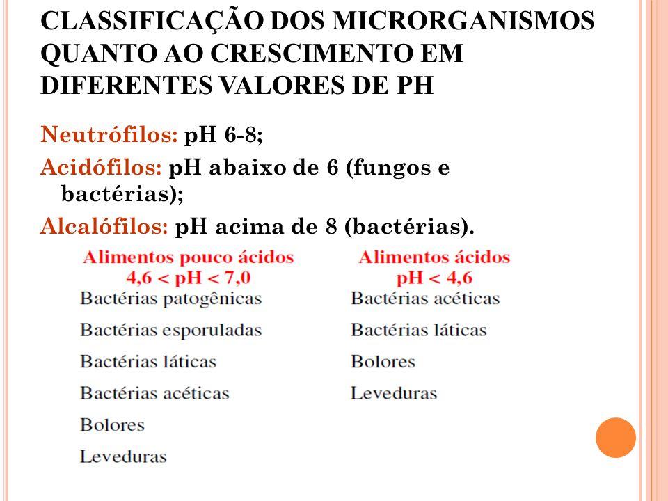 CLASSIFICAÇÃO DOS MICRORGANISMOS QUANTO AO CRESCIMENTO EM DIFERENTES VALORES DE PH Neutrófilos: pH 6-8; Acidófilos: pH abaixo de 6 (fungos e bactérias