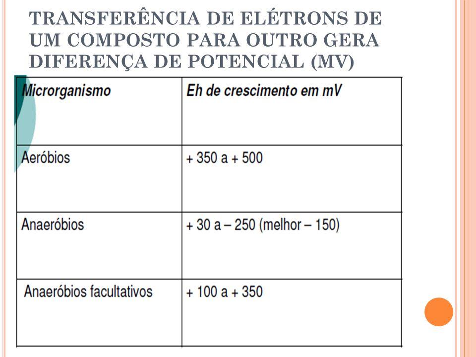 TRANSFERÊNCIA DE ELÉTRONS DE UM COMPOSTO PARA OUTRO GERA DIFERENÇA DE POTENCIAL (MV)