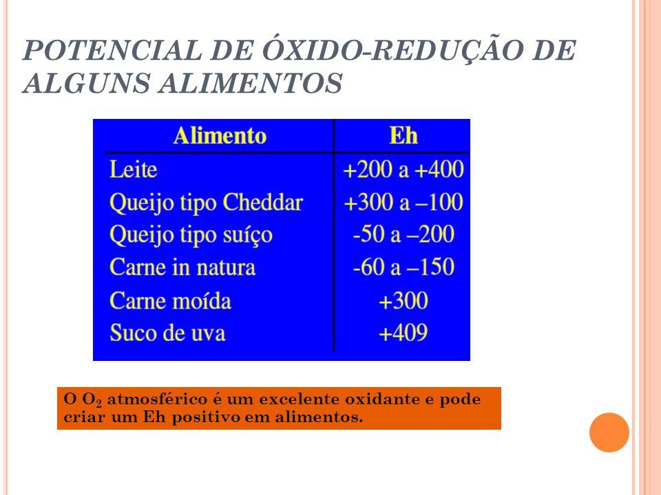 POTENCIAL DE ÓXIDO-REDUÇÃO DE ALGUNS ALIMENTOS O O 2 atmosférico é um excelente oxidante e pode criar um Eh positivo em alimentos.