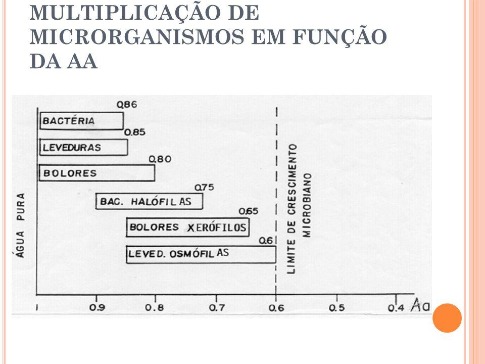 MULTIPLICAÇÃO DE MICRORGANISMOS EM FUNÇÃO DA AA