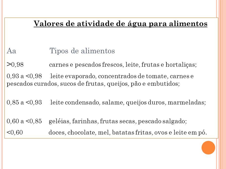 Valores de atividade de água para alimentos Aa Tipos de alimentos > 0,98 carnes e pescados frescos, leite, frutas e hortaliças; 0,93 a <0,98 leite eva