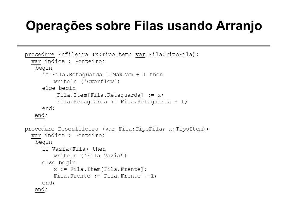 Operações sobre Filas usando Arranjo procedure Enfileira (x:TipoItem; var Fila:TipoFila); var indice : Ponteiro; begin if Fila.Retaguarda = MaxTam + 1