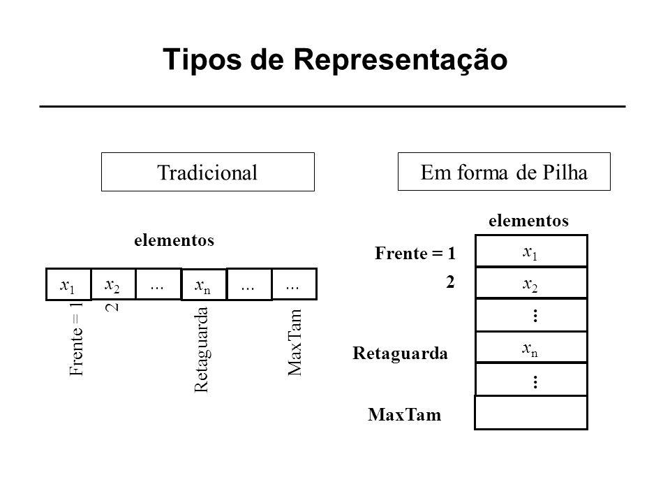 Tipos de Representação x1x1 elementos... x2x2 xnxn Frente = 1 Retaguarda... MaxTam 2 Tradicional Em forma de Pilha x1x1 elementos Frente = 1 x2x2... x