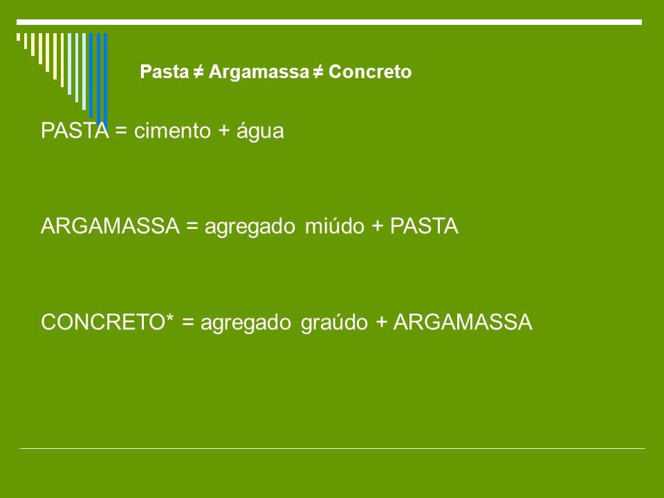 Pasta Argamassa Concreto PASTA = cimento + água ARGAMASSA = agregado miúdo + PASTA CONCRETO* = agregado graúdo + ARGAMASSA
