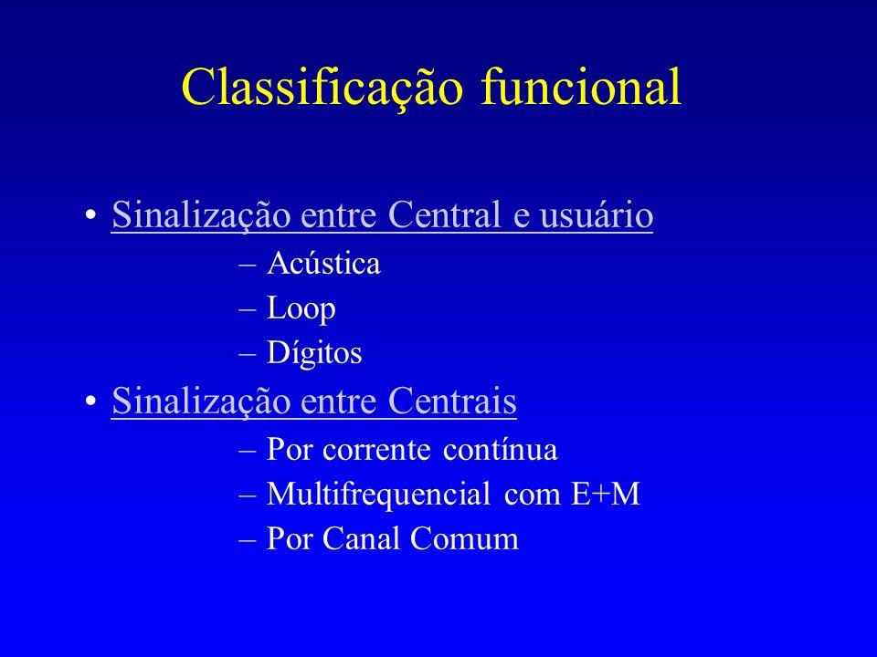 Classificação funcional Sinalização entre Central e usuário –Acústica –Loop –Dígitos Sinalização entre Centrais –Por corrente contínua –Multifrequenci