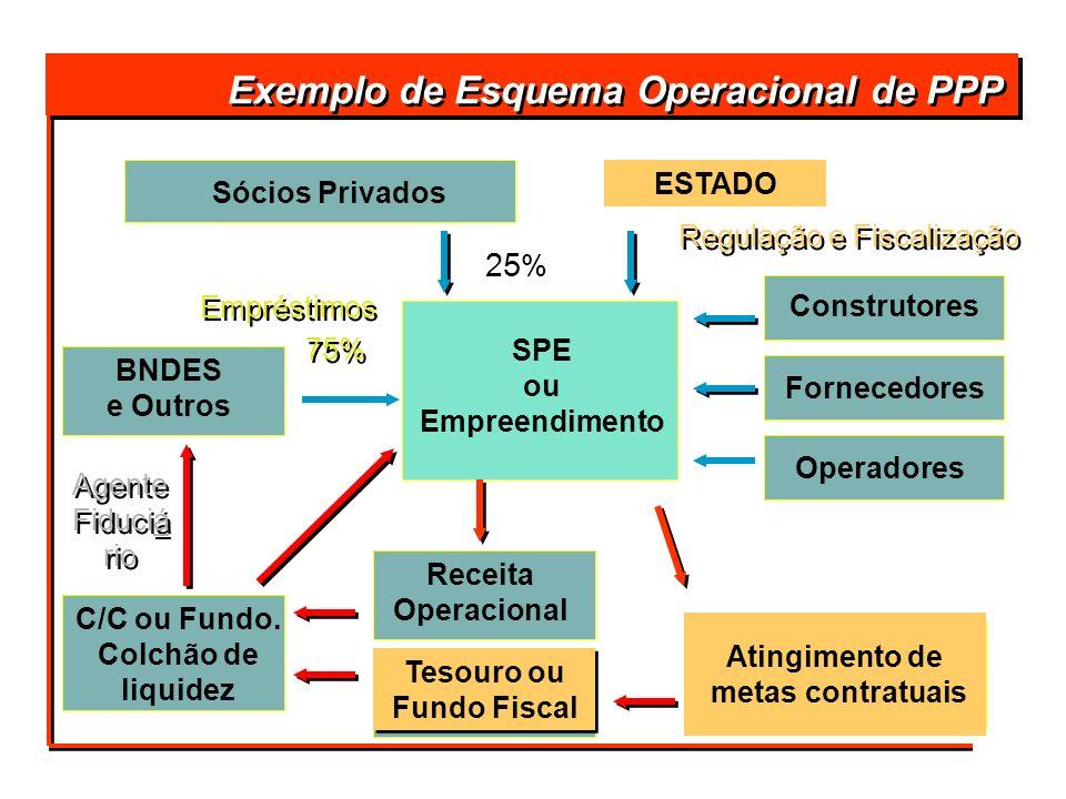 Exemplo de Esquema Operacional de PPP Atingimento de metas contratuais Empréstimos 75% 25 % Sócios Privados BNDES e Outros C/C ou Fundo. Colchão de li