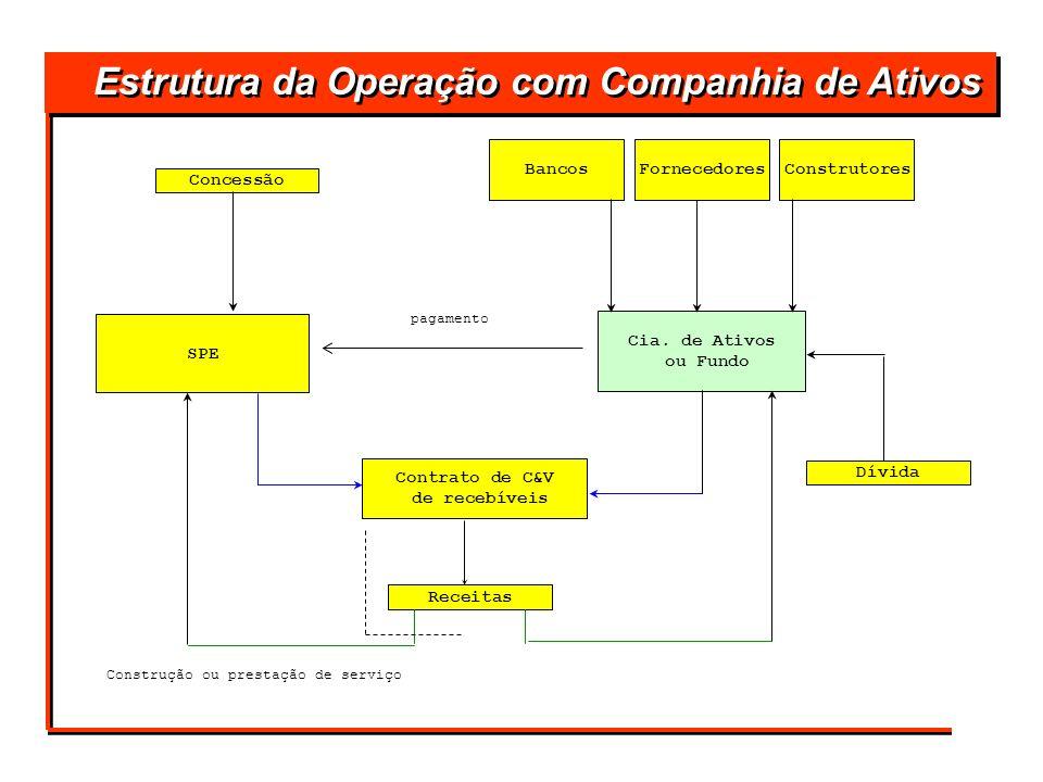 SPE Cia. de Ativos ou Fundo Contrato de C&V de recebíveis Dívida Receitas Concessão ConstrutoresFornecedoresBancos Estrutura da Operação com Companhia