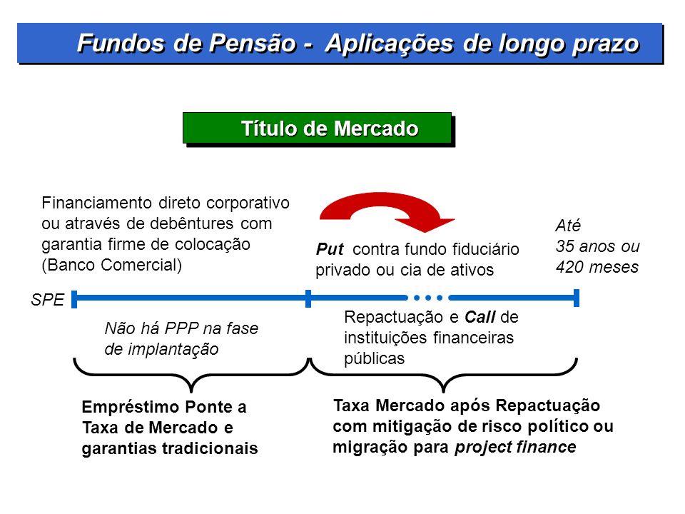 Título de Mercado Financiamento direto corporativo ou através de debêntures com garantia firme de colocação (Banco Comercial) Put contra fundo fiduciá