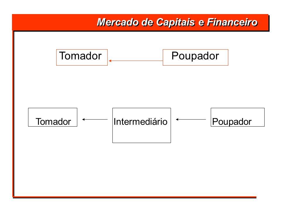 TomadorPoupador Tomador Intermediário Poupador Mercado de Capitais e Financeiro