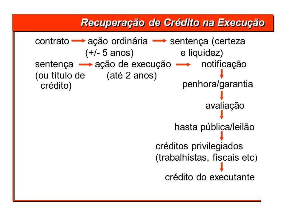 F 8ª Sócios Classificação dos Créditos na Falência Ordem: Credores: F 1ª Trabalhistas F 2ª Fiscais (União, Est e Mun) F 3ª Garantia Real F 4ª Privilégio Especial (ex.