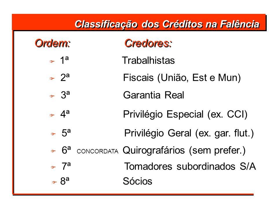 F 8ª Sócios Classificação dos Créditos na Falência Ordem: Credores: F 1ª Trabalhistas F 2ª Fiscais (União, Est e Mun) F 3ª Garantia Real F 4ª Privilég