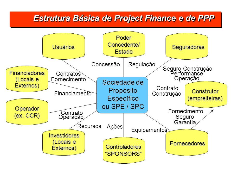 Sociedade de Propósito Específico ou SPE / SPC Usuários Poder Concedente/ Estado Seguradoras Construtor(empreiteiras) Fornecedores Controladores SPONS