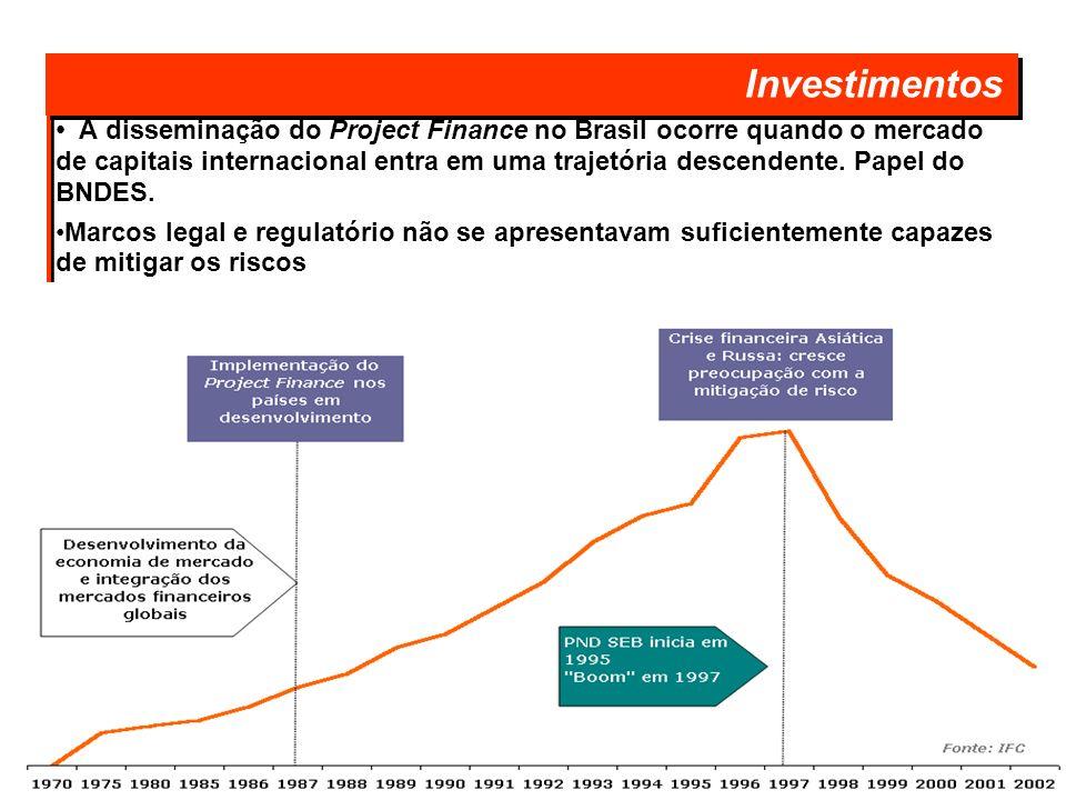 A disseminação do Project Finance no Brasil ocorre quando o mercado de capitais internacional entra em uma trajetória descendente. Papel do BNDES. Mar