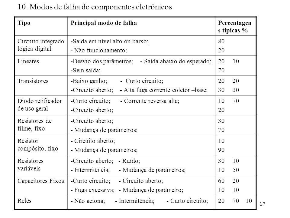 17 TipoPrincipal modo de falhaPercentagen s típicas % Circuito integrado lógica digital -Saída em nível alto ou baixo; - Não funcionamento; 80 20 Line