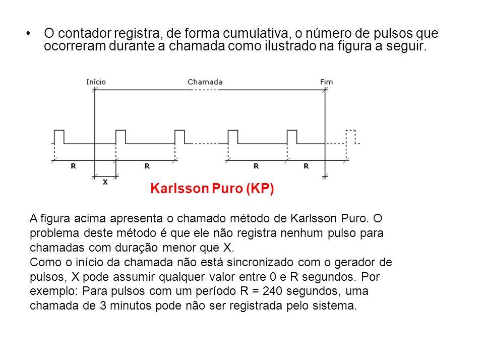 O contador registra, de forma cumulativa, o número de pulsos que ocorreram durante a chamada como ilustrado na figura a seguir. A figura acima apresen