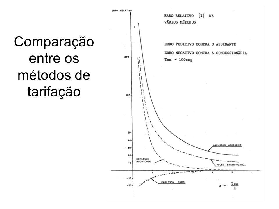 Comparação entre os métodos de tarifação