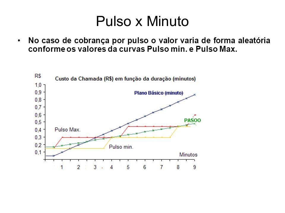 Pulso x Minuto No caso de cobrança por pulso o valor varia de forma aleatória conforme os valores da curvas Pulso min. e Pulso Max.