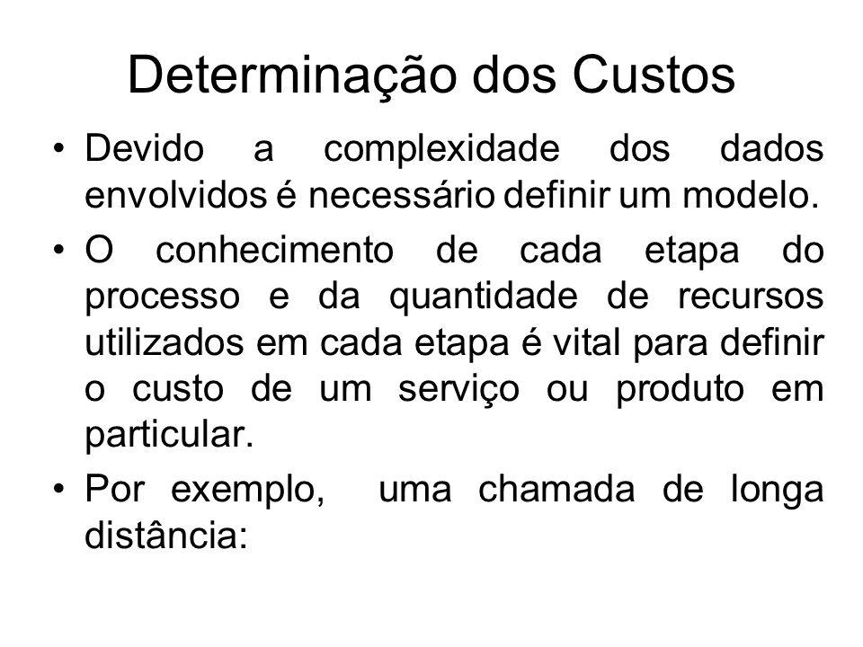 Determinação dos Custos Devido a complexidade dos dados envolvidos é necessário definir um modelo. O conhecimento de cada etapa do processo e da quant