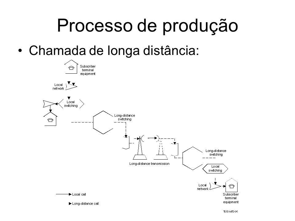Processo de produção Chamada de longa distância: