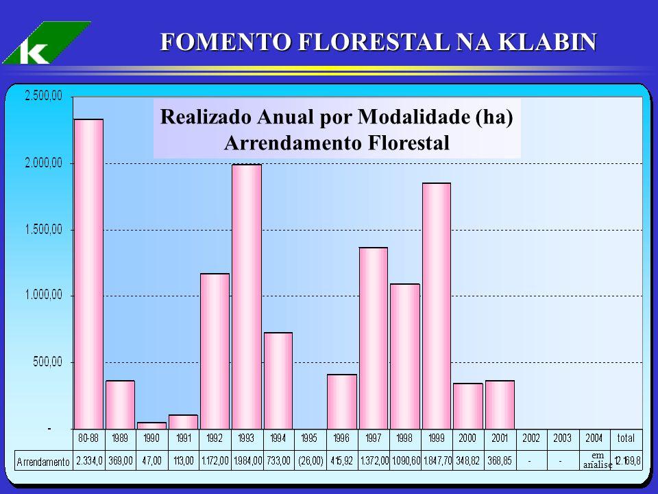 10 FOMENTO FLORESTAL NA KLABIN em analise Realizado Anual por Modalidade (ha) Arrendamento Florestal
