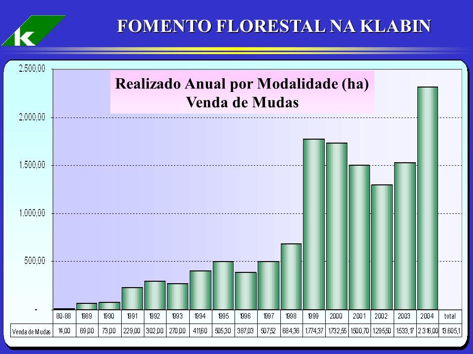 16 FOMENTO FLORESTAL NA KLABIN Realizado Anual por Modalidade (ha) Venda de Mudas