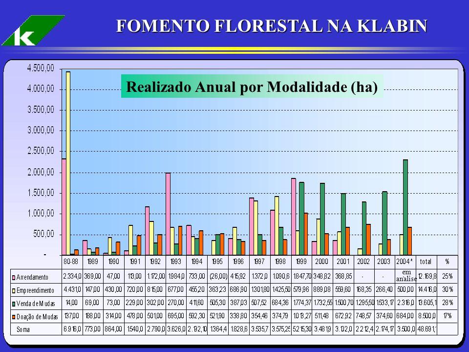 17 FOMENTO FLORESTAL NA KLABIN em analise Realizado Anual por Modalidade (ha)