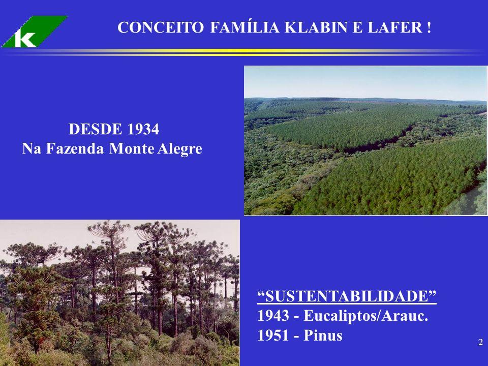 2 CONCEITO FAMÍLIA KLABIN E LAFER ! DESDE 1934 Na Fazenda Monte Alegre SUSTENTABILIDADE 1943 - Eucaliptos/Arauc. 1951 - Pinus
