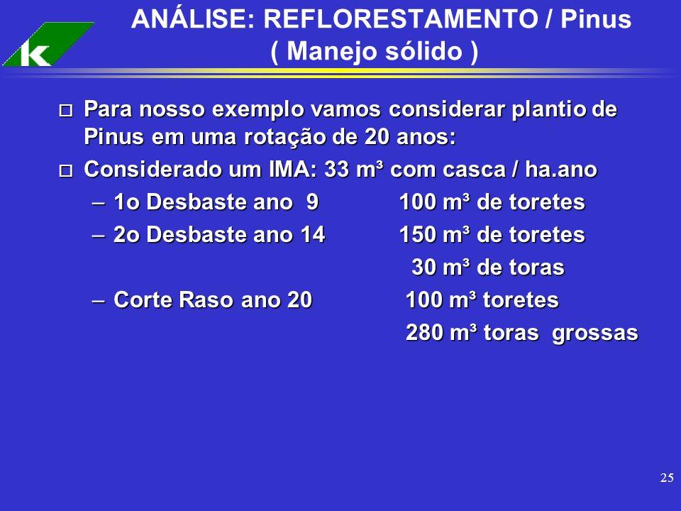 25 ANÁLISE: REFLORESTAMENTO / Pinus ( Manejo sólido ) o Para nosso exemplo vamos considerar plantio de Pinus em uma rotação de 20 anos: o Considerado